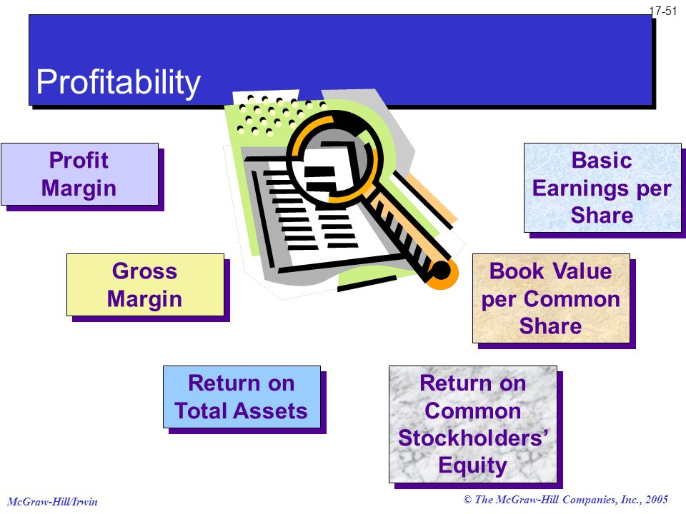 Profitability Profit Margin Basic Earnings per Share Gross Margin