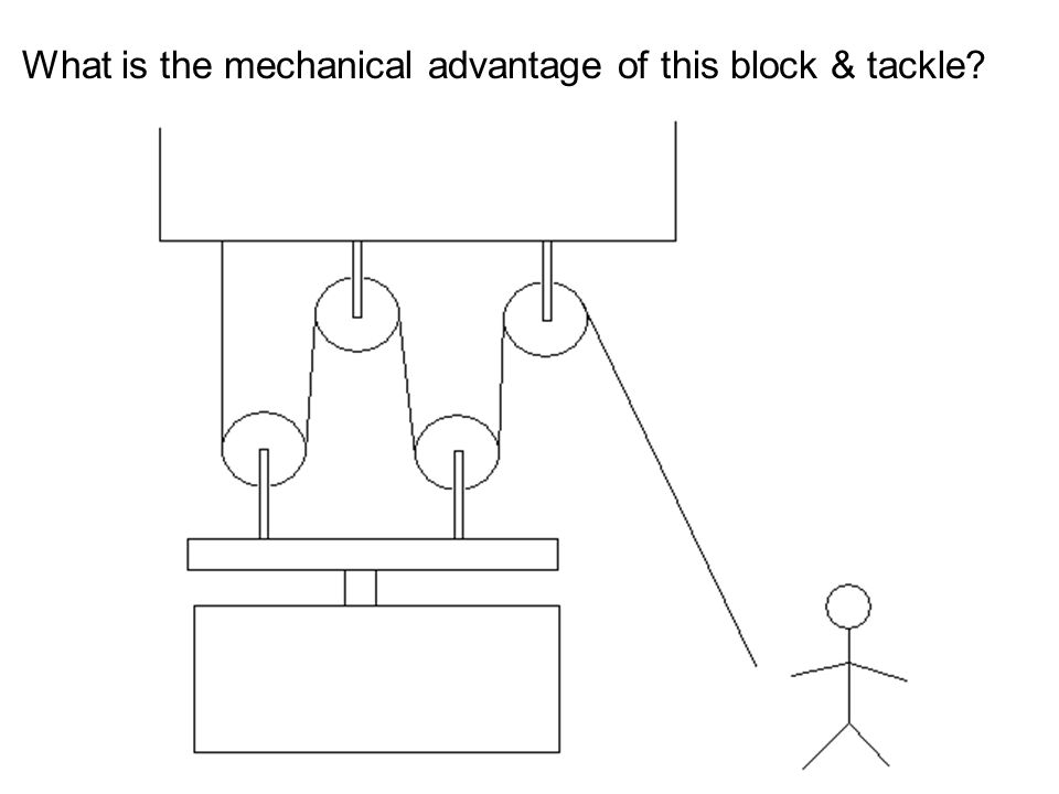 What is the mechanical advantage of this block & tackle
