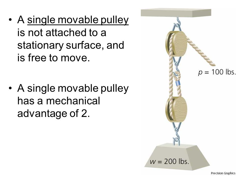 A single movable pulley is not attached to a stationary surface, and is free to move.