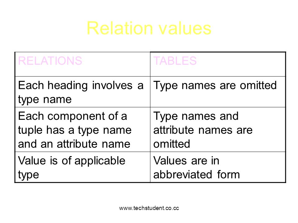 Relation values RELATIONS TABLES Each heading involves a type name