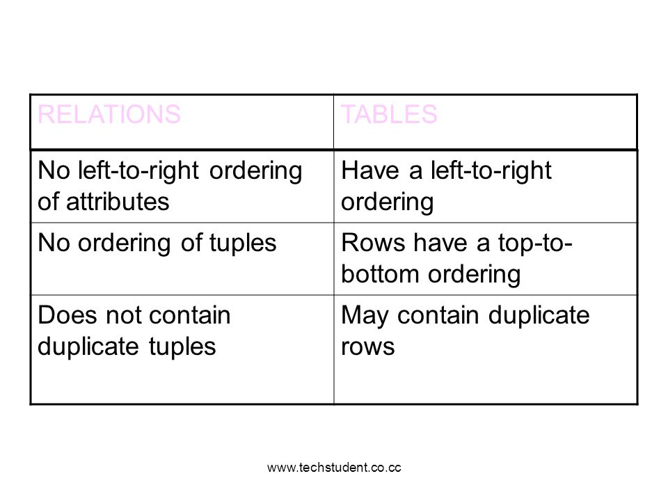 No left-to-right ordering of attributes Have a left-to-right ordering