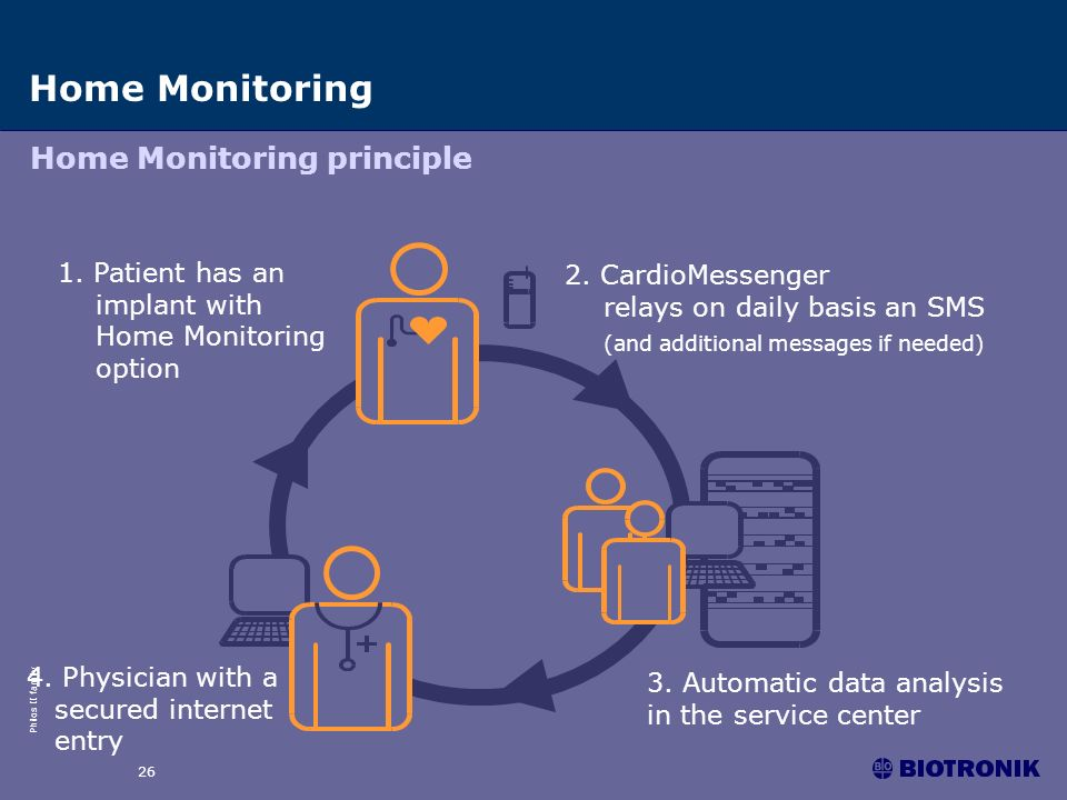 Home Monitoring Home Monitoring principle