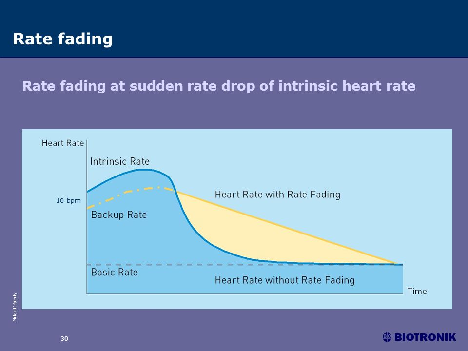 Rate fading Rate fading at sudden rate drop of intrinsic heart rate