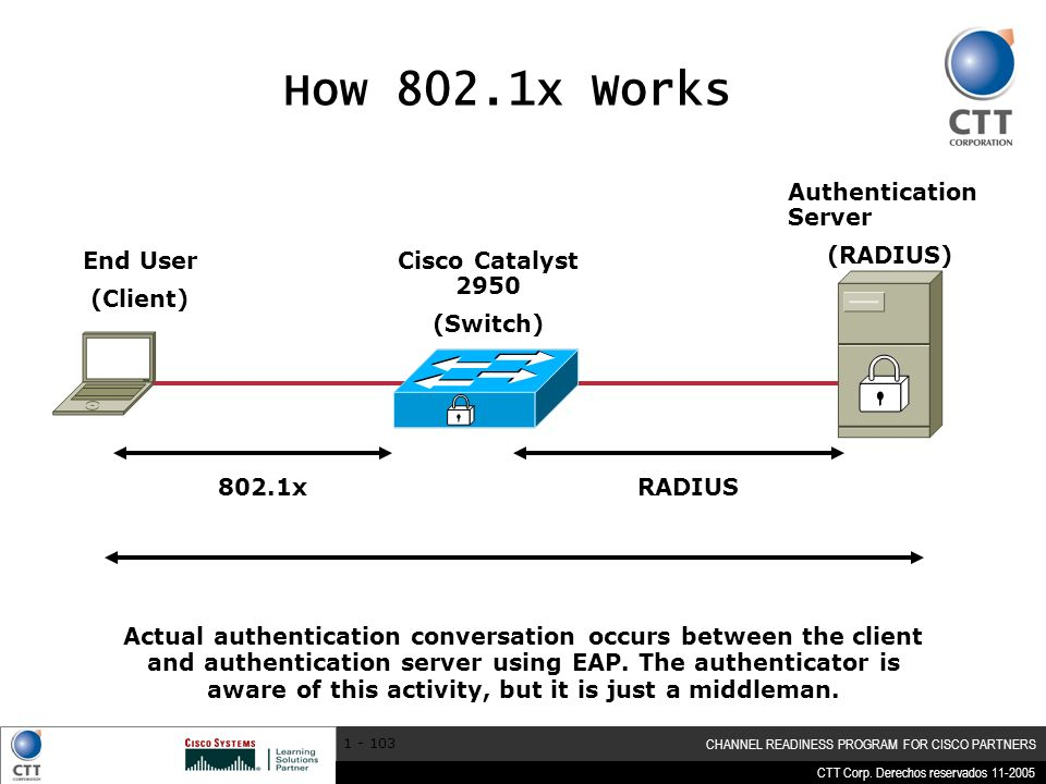 How 802.1x Works Authentication Server (RADIUS) End User (Client)