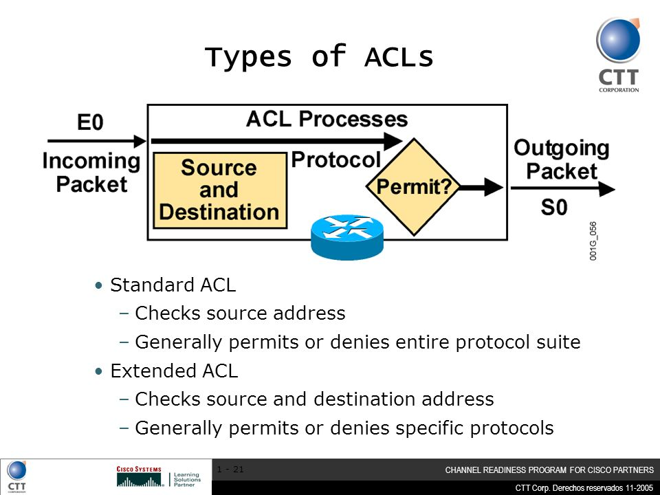 Types of ACLs Standard ACL Checks source address