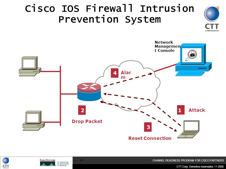 Cisco IOS Firewall Intrusion Prevention System