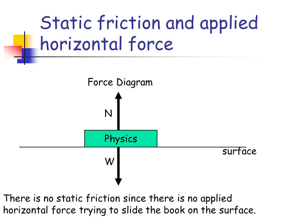 newton s laws applications ppt download rh slideplayer com Static Friction Real Life Diagram Static Friction Real Life Diagram