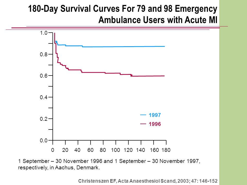 180-Day Survival Curves For 79 and 98 Emergency Ambulance Users with Acute MI