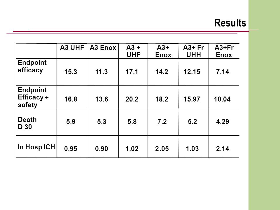 Results A3 UHF A3 Enox A3 + UHF A3+ Enox A3+ Fr UHH A3+Fr Endpoint