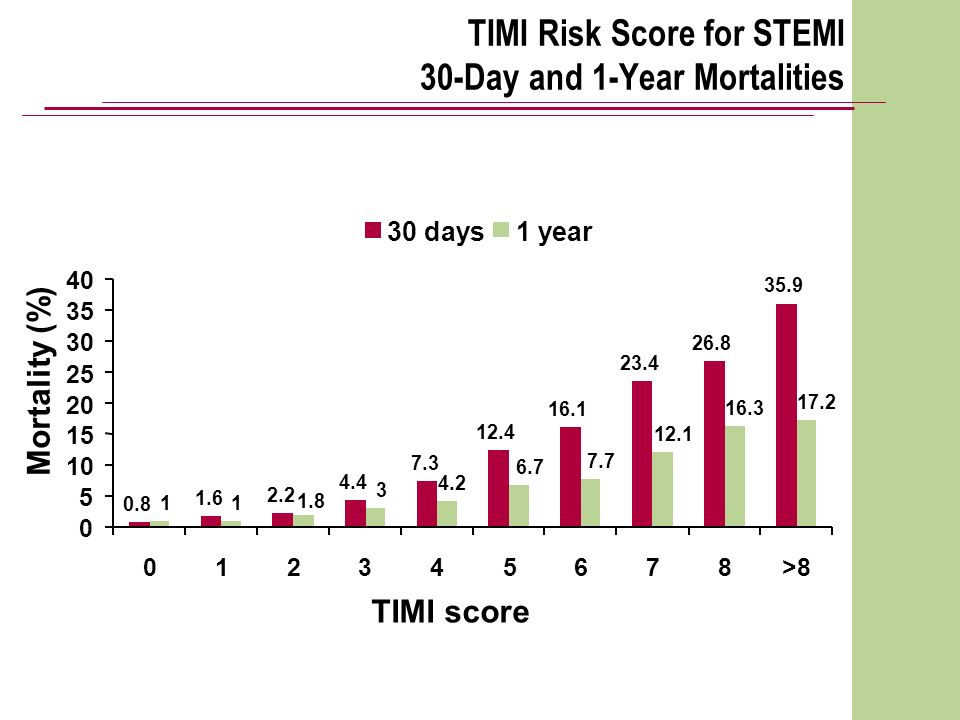 TIMI Risk Score for STEMI 30-Day and 1-Year Mortalities