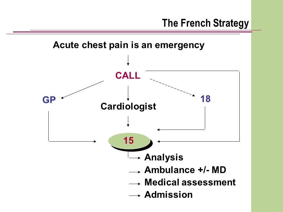 The French Strategy Acute chest pain is an emergency CALL 18 GP