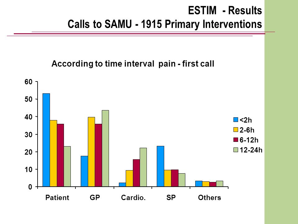 ESTIM - Results Calls to SAMU Primary Interventions