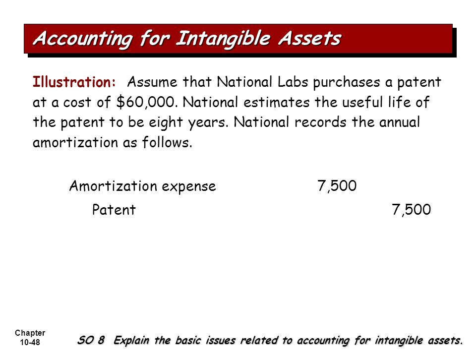 Accounting for Intangible Assets