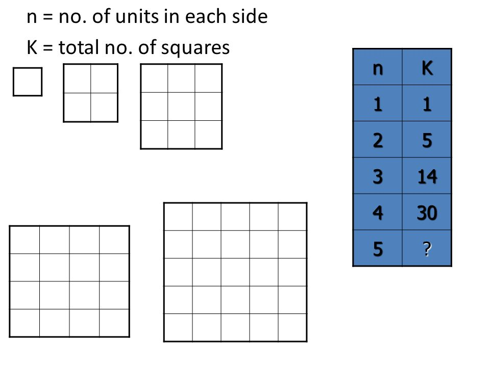 n = no. of units in each side K = total no. of squares