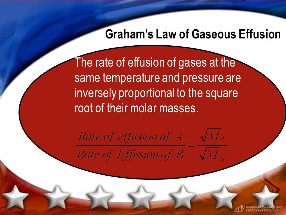 Graham's Law of Gaseous Effusion