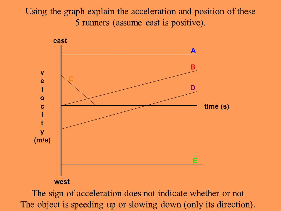 The sign of acceleration does not indicate whether or not