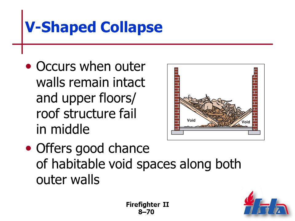 V-Shaped Collapse Occurs when outer walls remain intact and upper floors/ roof structure fail in middle.