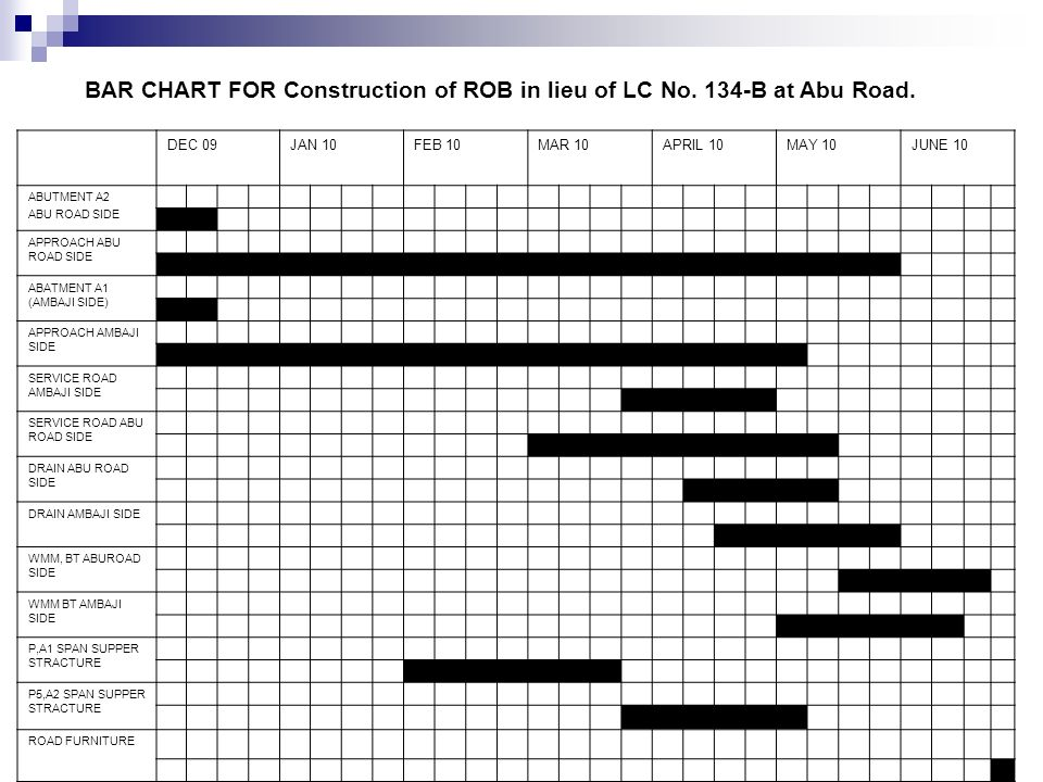 BAR CHART FOR Construction of ROB in lieu of LC No. 134-B at Abu Road.