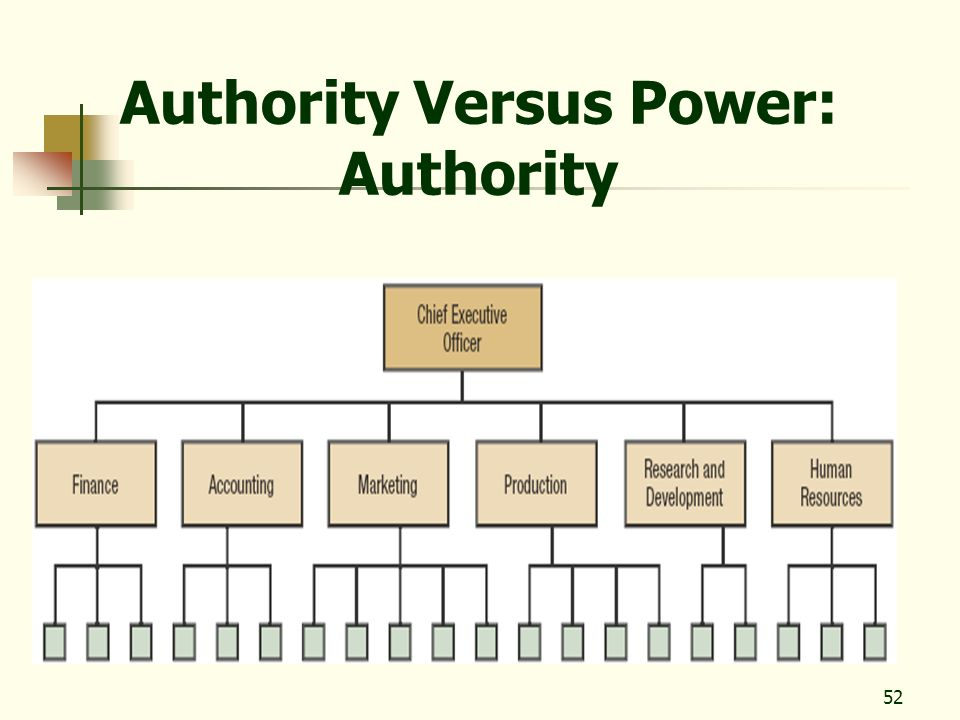 Authority Versus Power: Authority