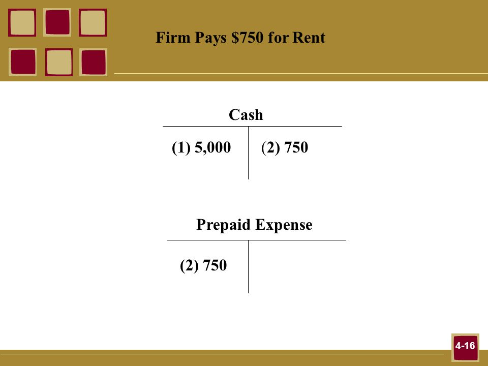 Firm Pays $750 for Rent Cash (1) 5,000 (2) 750 Prepaid Expense (2) 750
