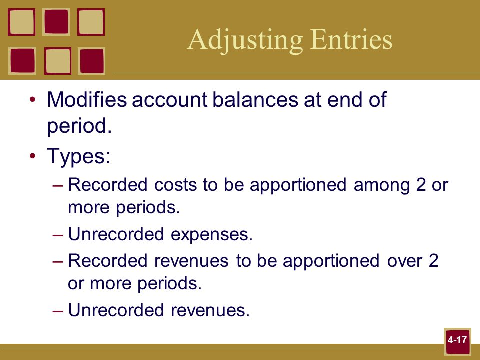 Adjusting Entries Modifies account balances at end of period. Types: