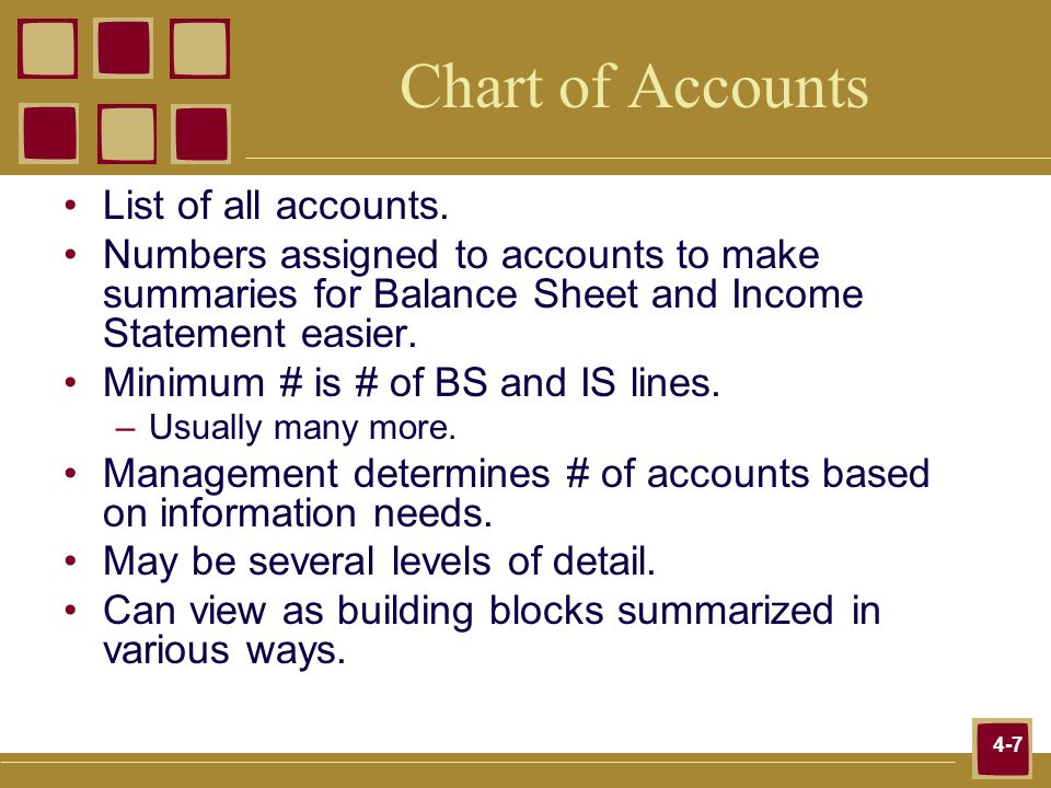 Chart of Accounts List of all accounts.