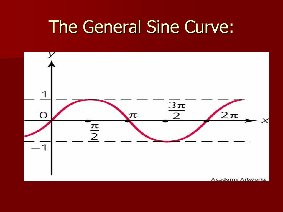 The General Sine Curve: