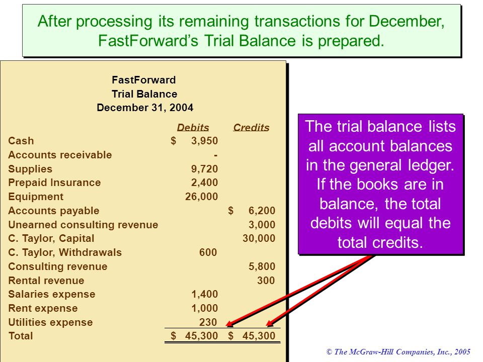 After processing its remaining transactions for December, FastForward's Trial Balance is prepared.
