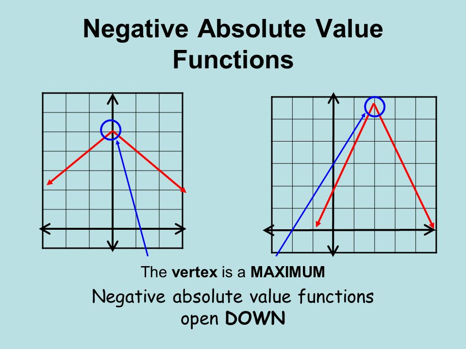 Negative Absolute Value Functions