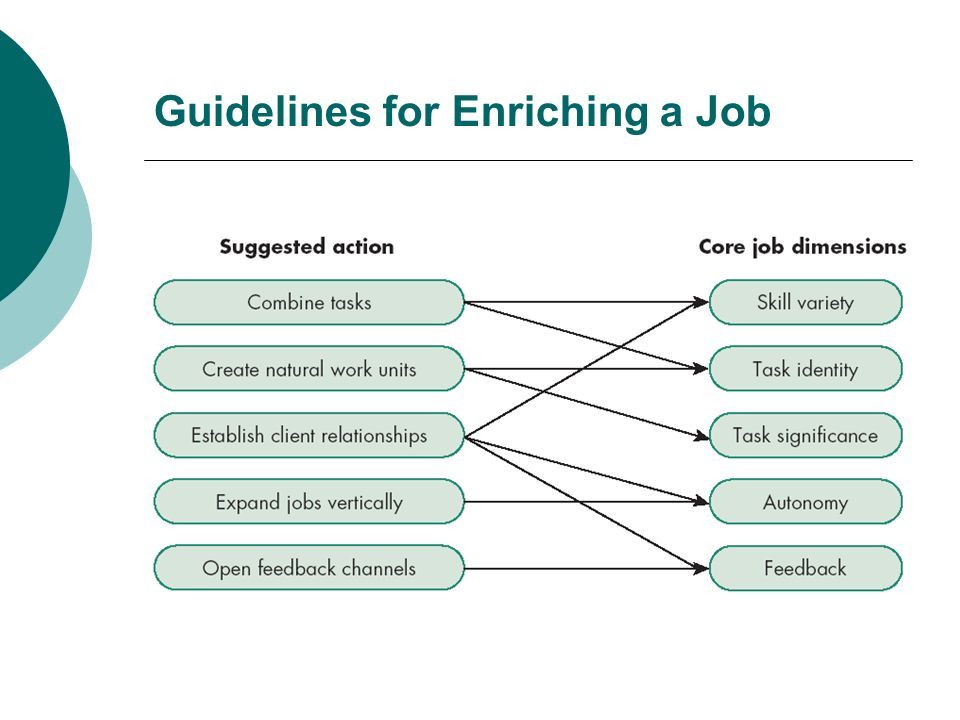 Guidelines for Enriching a Job