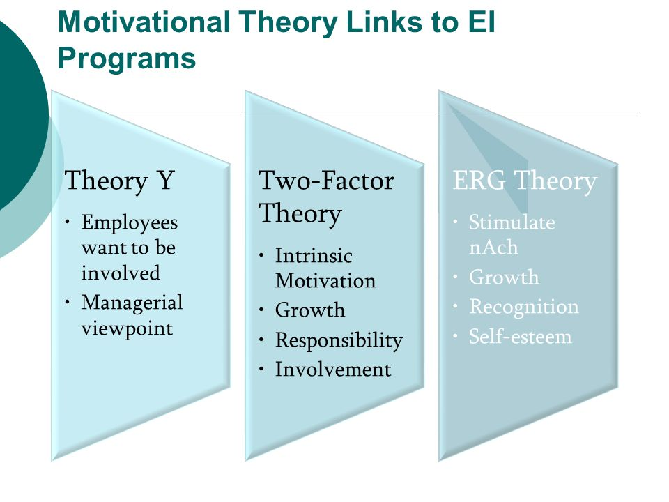 Motivational Theory Links to EI Programs