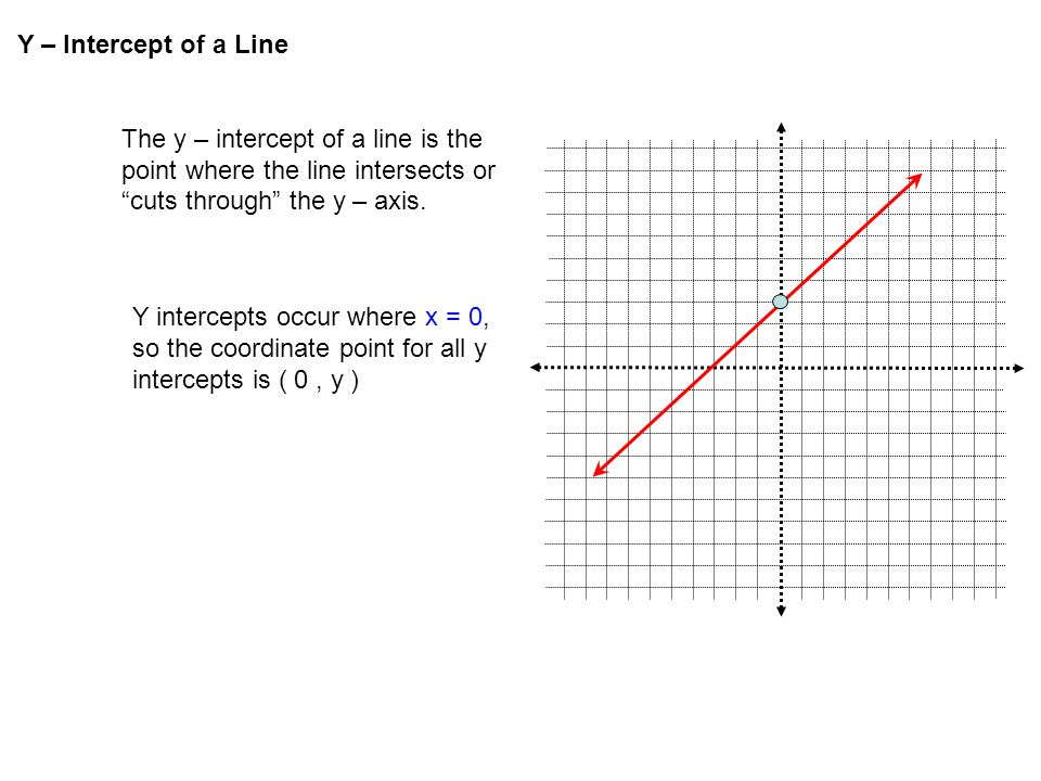 Y – Intercept of a Line The y – intercept of a line is the point where the line intersects or cuts through the y – axis.