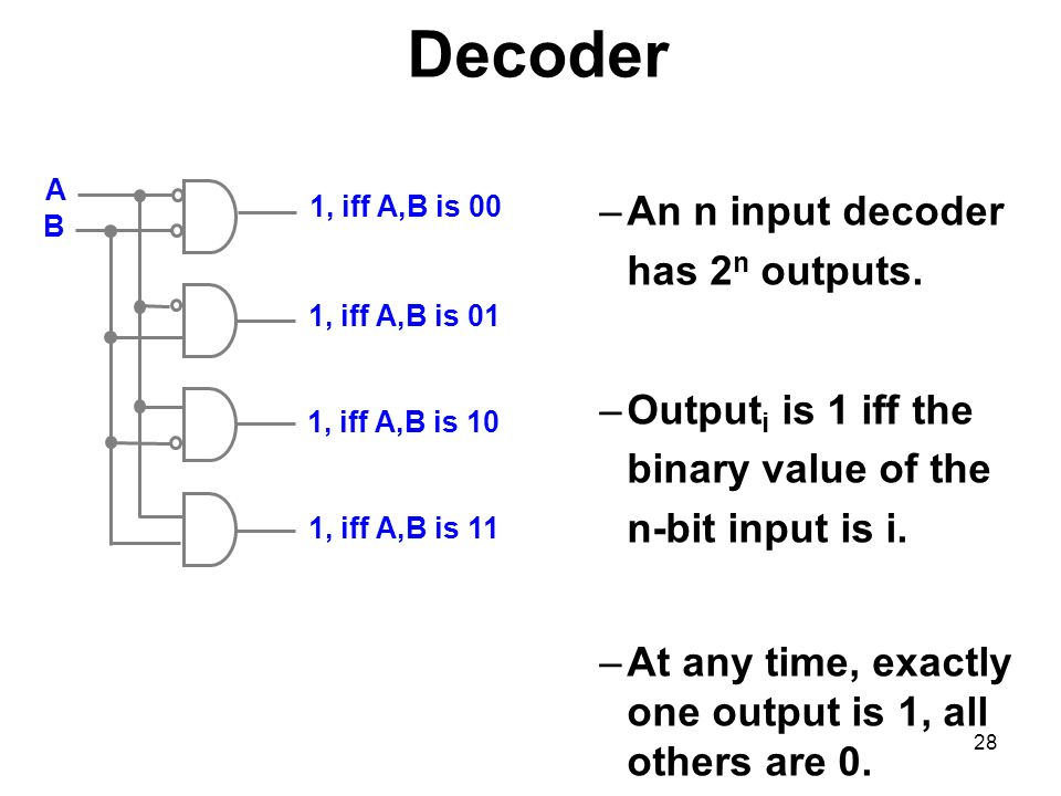 Decoder An n input decoder has 2n outputs.