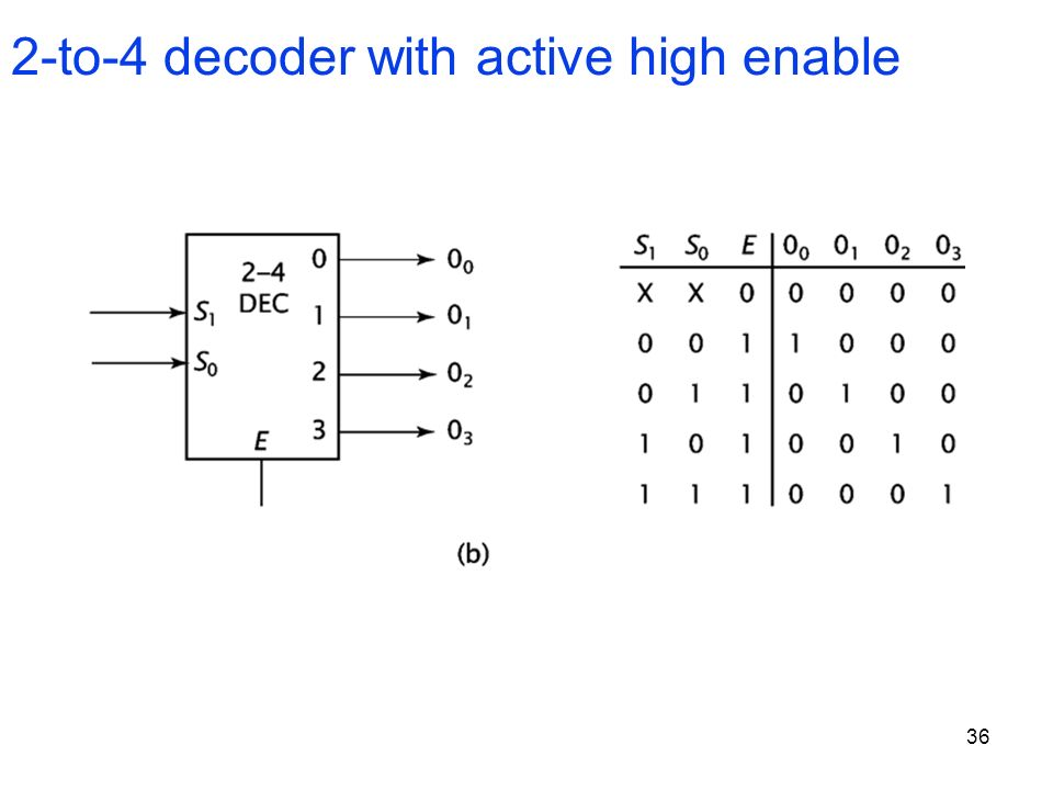 2-to-4 decoder with active high enable