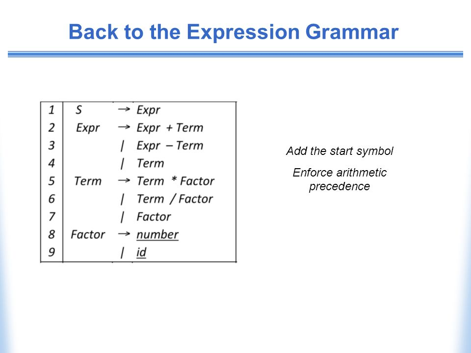 Back to the Expression Grammar