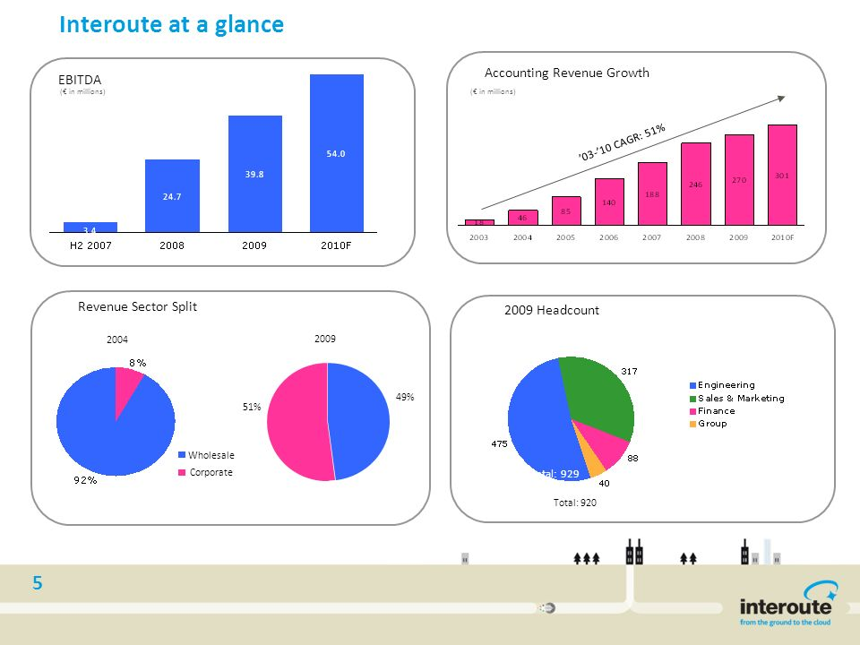 Interoute at a glance Accounting Revenue Growth EBITDA