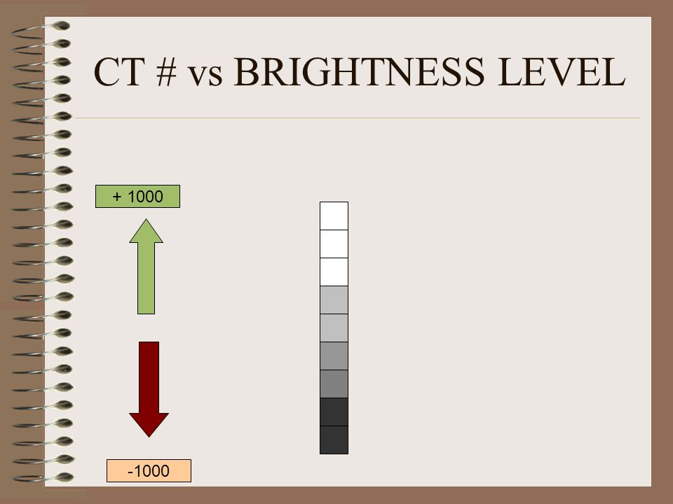 CT # vs BRIGHTNESS LEVEL