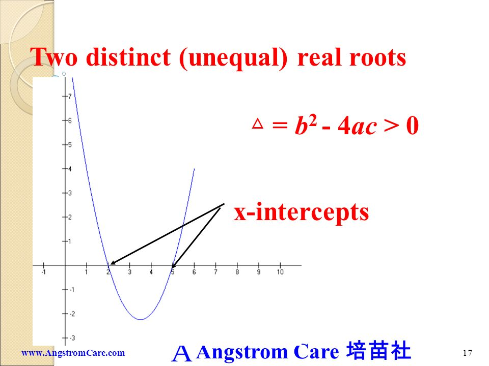 Two distinct (unequal) real roots