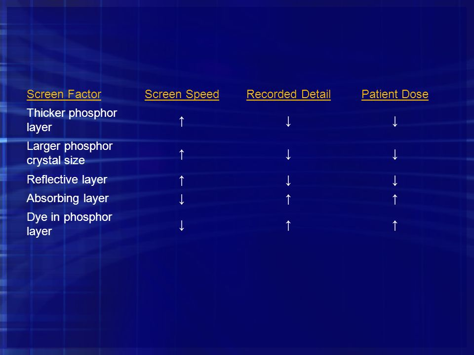 Screen Factor Screen Speed. Recorded Detail. Patient Dose. Thicker phosphor layer. ↑ ↓ Larger phosphor crystal size.