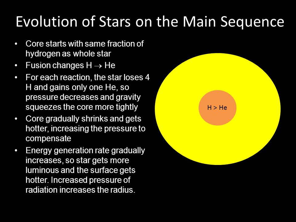 Evolution of Stars on the Main Sequence