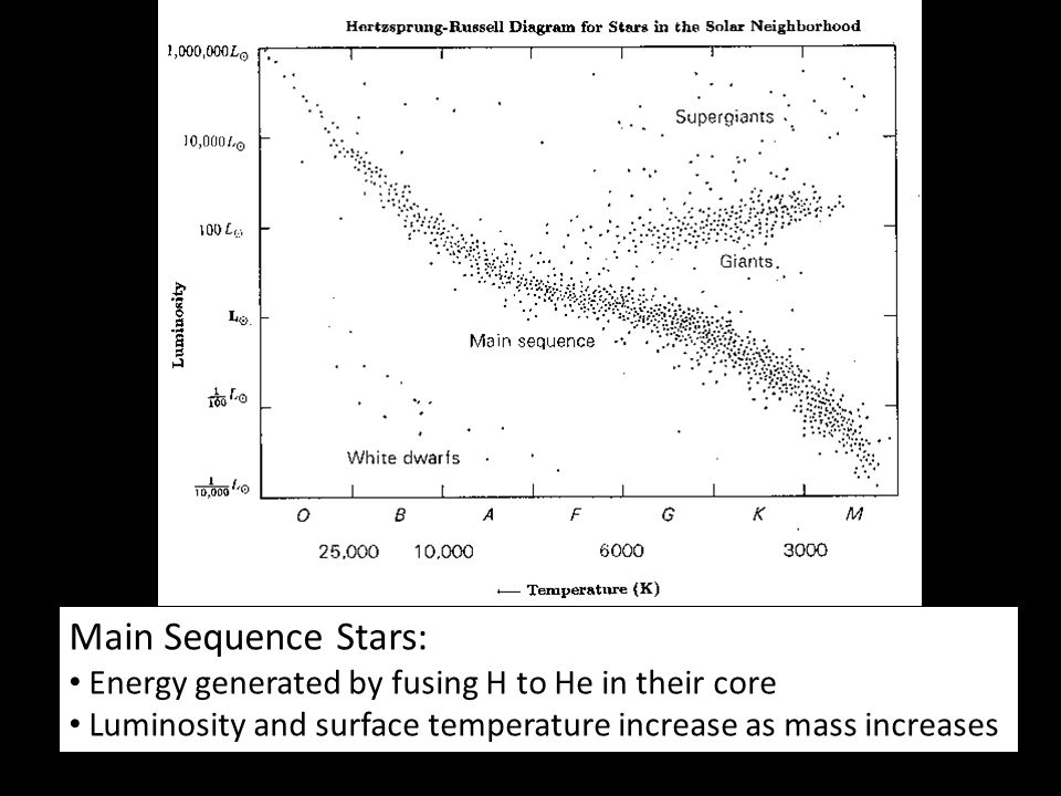 Main Sequence Stars: Energy generated by fusing H to He in their core