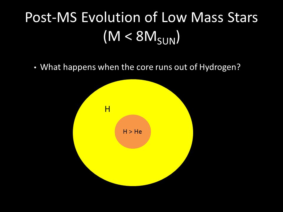 Post-MS Evolution of Low Mass Stars (M < 8MSUN)