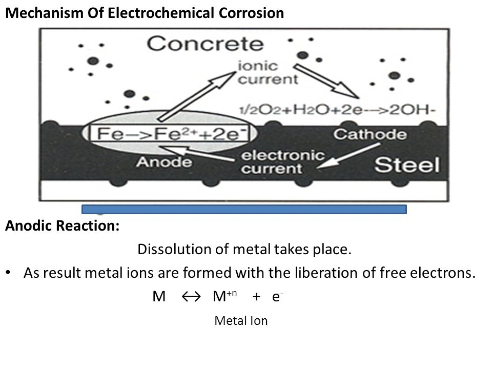 Mechanism Of Electrochemical Corrosion