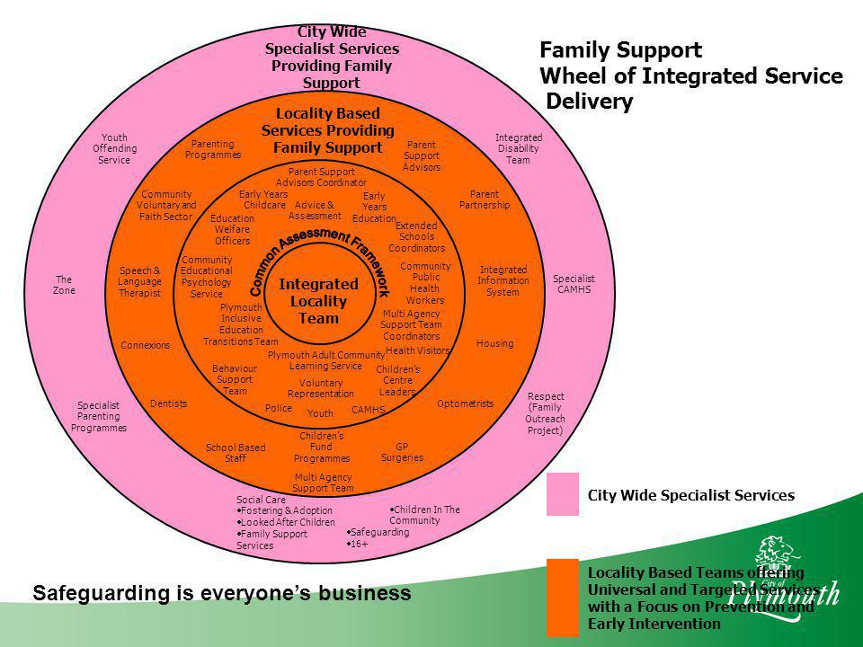 Providing Family Support Services Providing Family Support