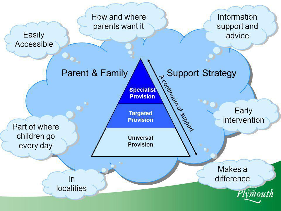 Parent & Family Support Strategy