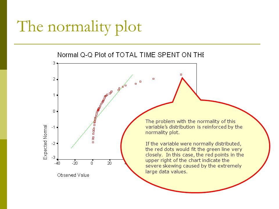 The normality plot The problem with the normality of this variable's distribution is reinforced by the normality plot.