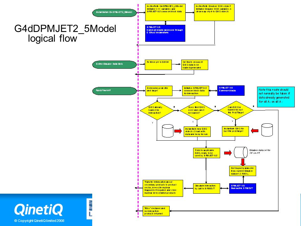 G4dDPMJET2_5Model logical flow