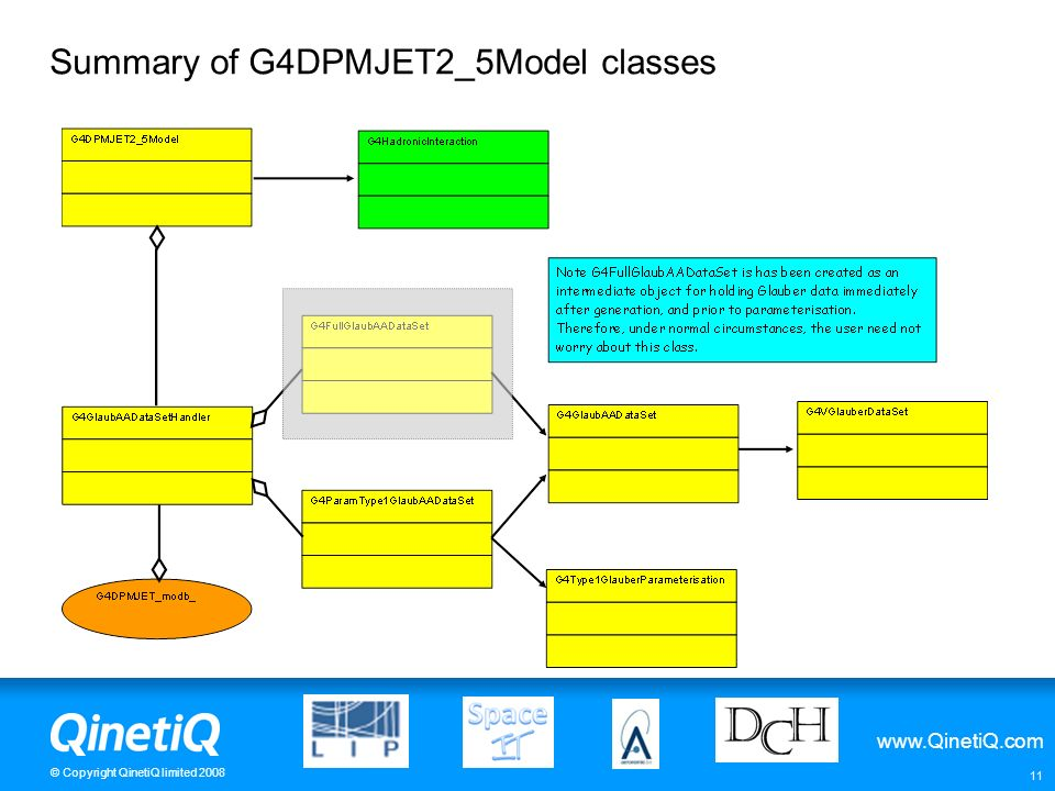 Summary of G4DPMJET2_5Model classes