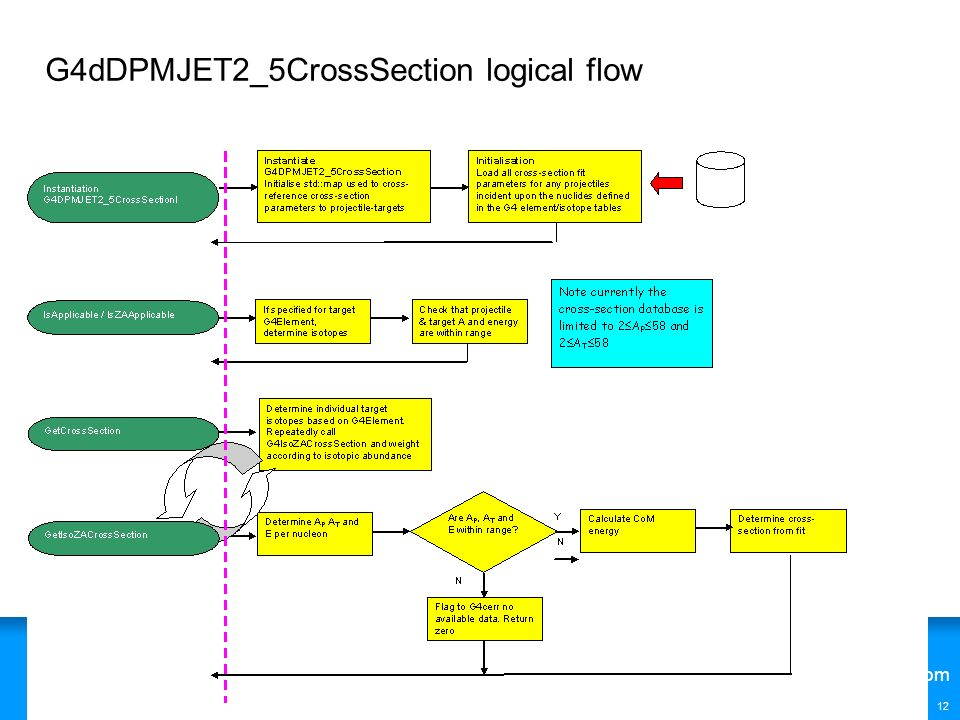 G4dDPMJET2_5CrossSection logical flow