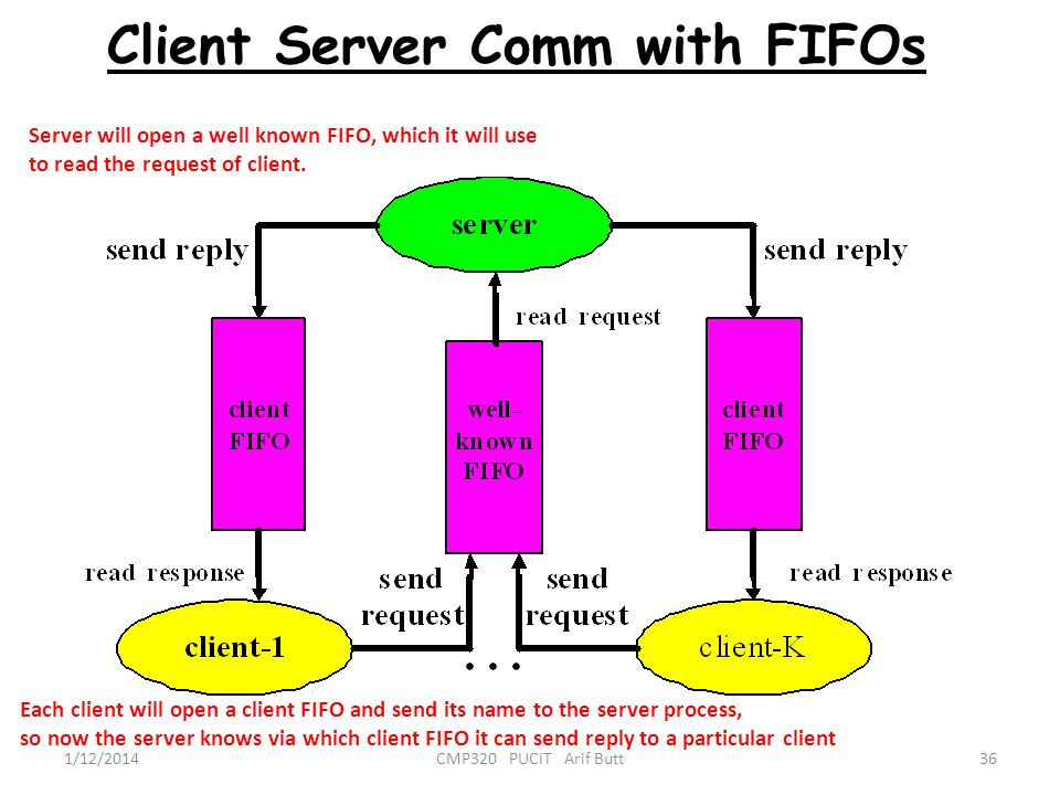 Client Server Comm with FIFOs
